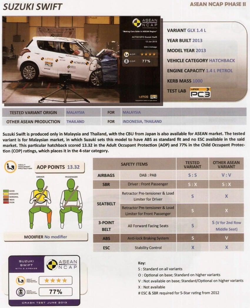 Thử nghiệm độ an toàn ô tô: Xe hãng nào an toàn nhất? (11)