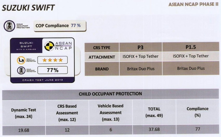 ASEAN NCAP second phase results for 11 cars tested – Toyota Prius, Honda Civic, Subaru XV get 5 stars Image #195409