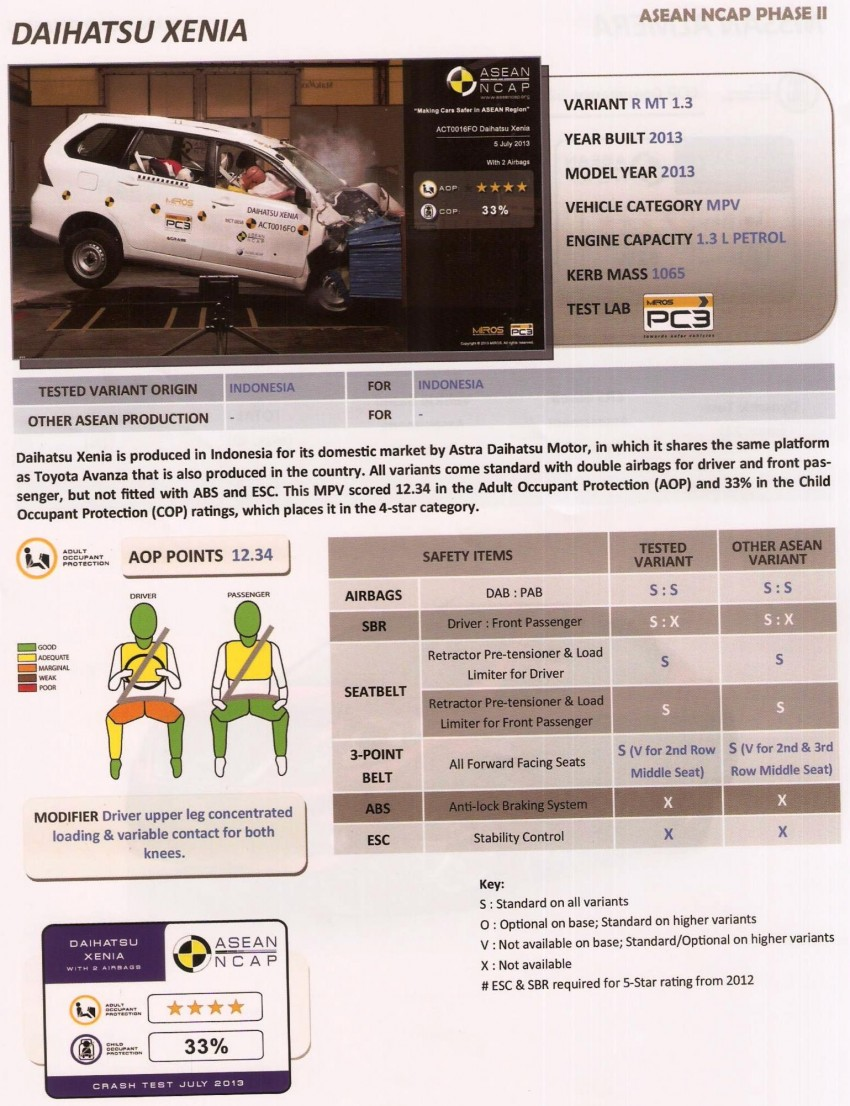 ASEAN NCAP second phase results for 11 cars tested – Toyota Prius, Honda Civic, Subaru XV get 5 stars Image #195410