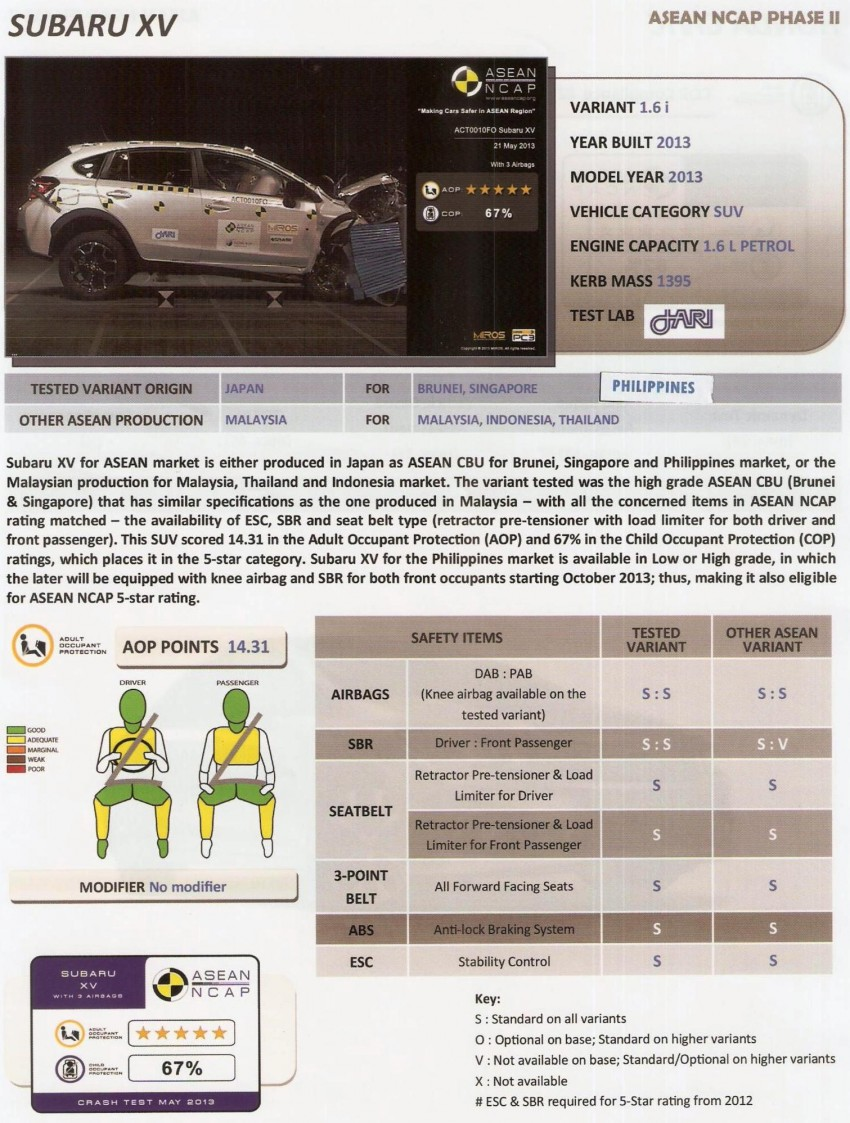 ASEAN NCAP second phase results for 11 cars tested – Toyota Prius, Honda Civic, Subaru XV get 5 stars Image #195412
