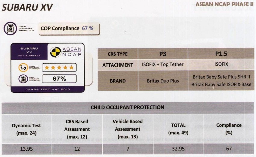 ASEAN NCAP second phase results for 11 cars tested – Toyota Prius, Honda Civic, Subaru XV get 5 stars Image #195413