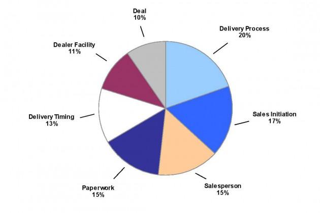 jd-power-ssi-factors