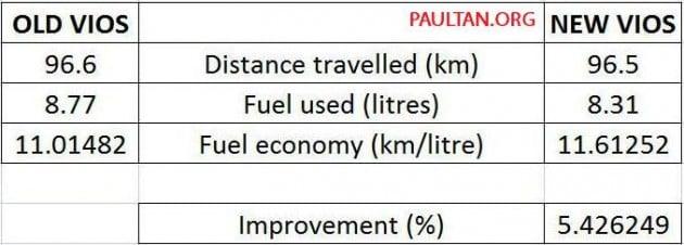 2012-2013-toyota-vios-fuel-consumption-table