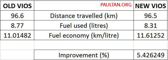 2012 and 2013 toyota vios we pitch old against new in a - Car fuel consumption comparison table ...