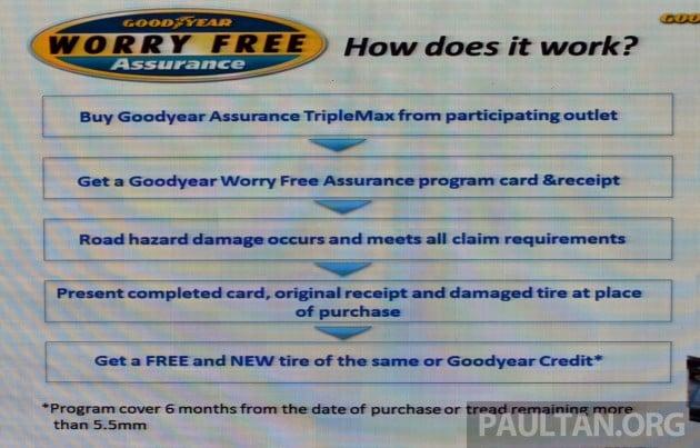 Goodyear Assurance TripleMax-16