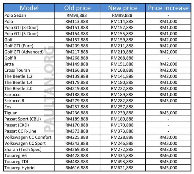 Volkswagen Group Malaysia issues range-wide price increase