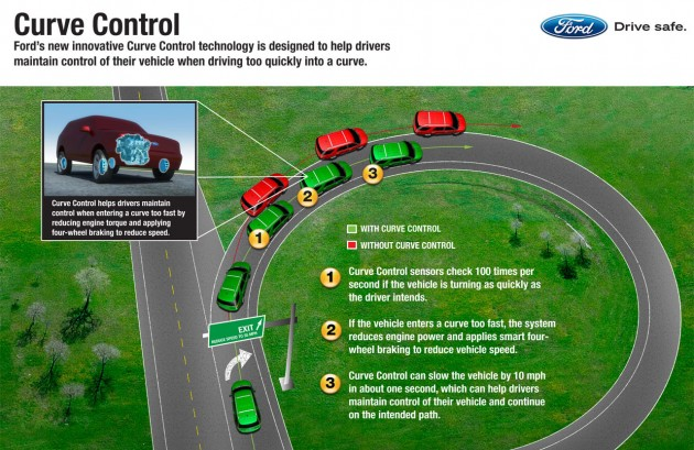 ford-curve-control