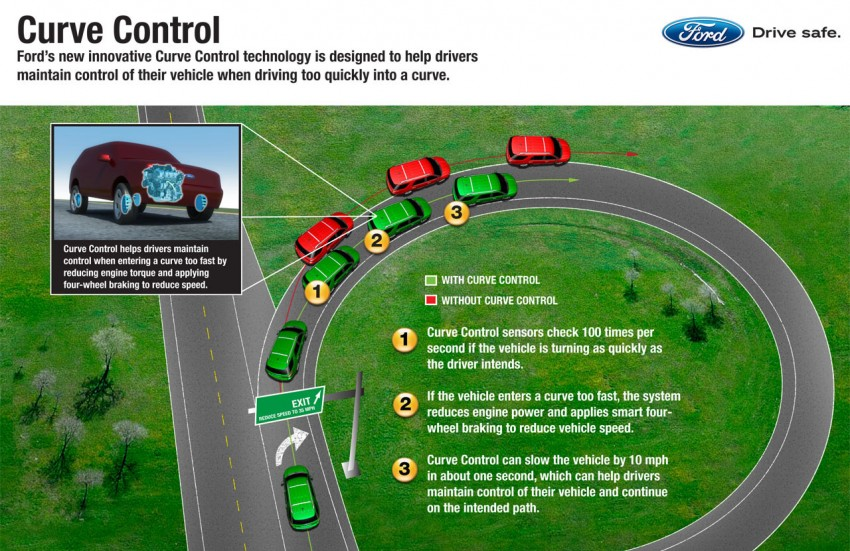 AD: Ford's smart tech for safer, more efficient driving Image #207082