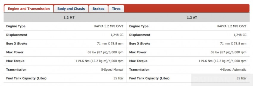Kia Picanto Malaysian specs previewed on website Image #204668