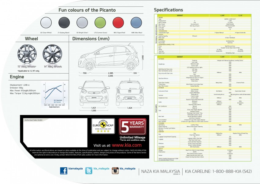 Kia Picanto Malaysian specs previewed on website Image #204732