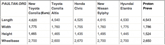 2014-corolla-global-dimensions-comparison-2