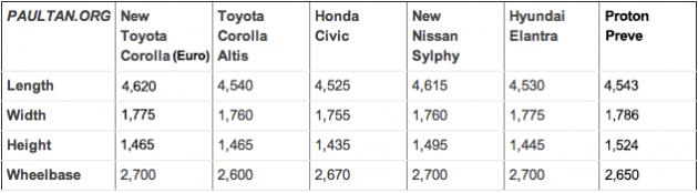 2014-corolla-global-dimensions-comparison-2