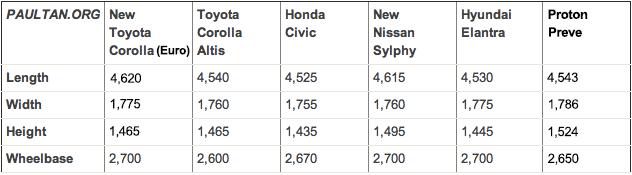 Toyota camry exterior dimensions autos post