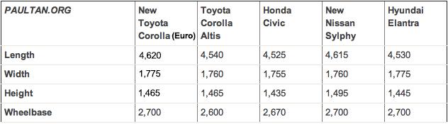 2014 Toyota Corolla Altis coming to Malaysia soon Image #207723