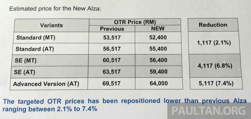 Perodua Alza facelift officially revealed, from RM52,400 Image #221433