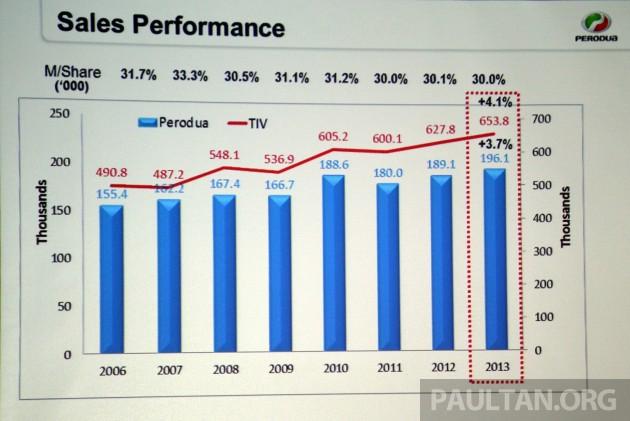 Perodua 2013 Sales-2