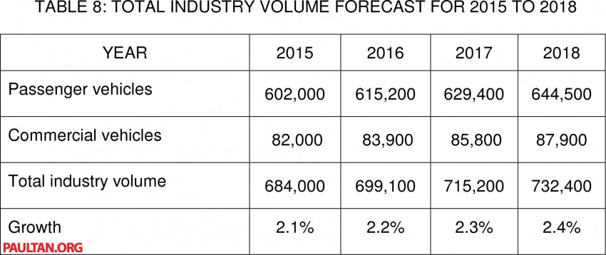 MAA reveals vehicle production & sales data for 2013 Image #223574