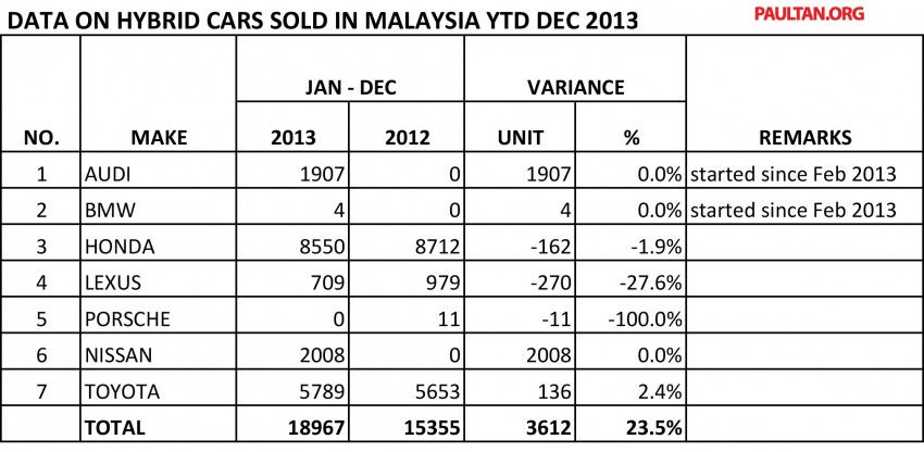 MAA reveals vehicle production & sales data for 2013 Image #223656