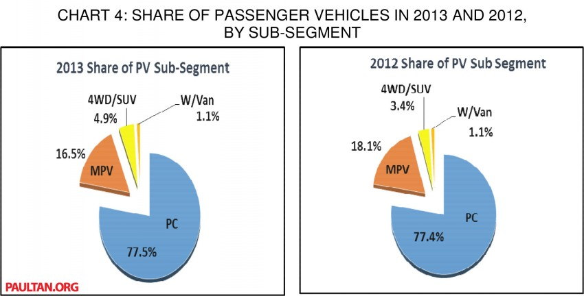 MAA reveals vehicle production & sales data for 2013 Image #223576