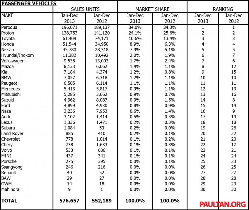 MAA reveals vehicle production & sales data for 2013 Image #223572