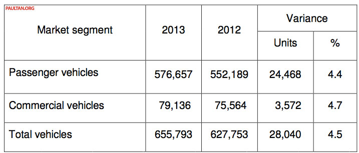 MAA reveals vehicle production & sales data for 2013 Image #223580