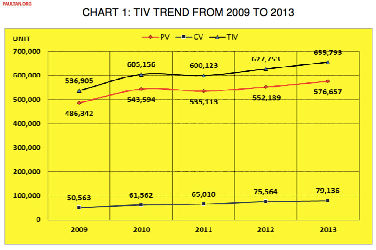MAA reveals vehicle production & sales data for 2013 Image #223579