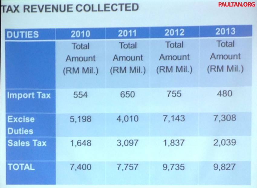 NAP 2014: Government cannot give up excise duties under current fiscal position Image #223252