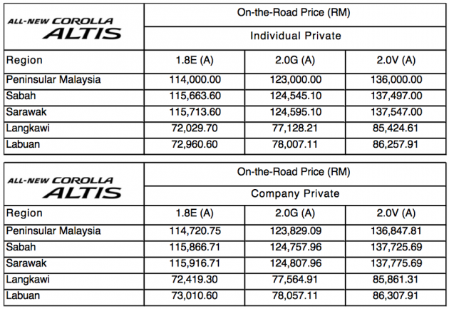 Toyota Corolla Altis 2014 Confirmed Price List