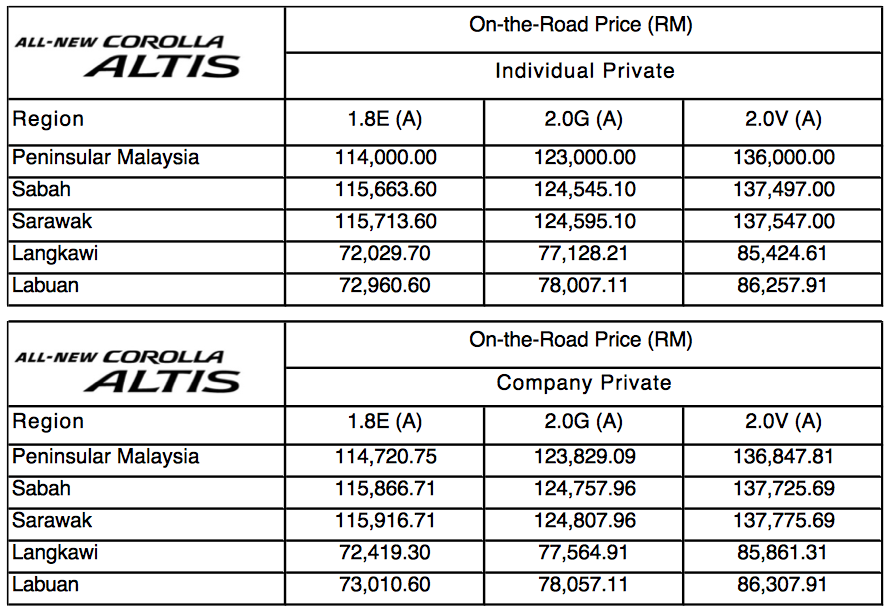 2014 Toyota Corolla Altis Malaysian Prices Confirmed 1 8