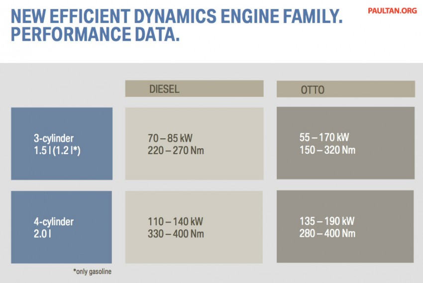 BMW's new B48 2.0 litre four-cylinder TwinPower Turbo engine to produce up to 255 hp and 400 Nm Image #230491