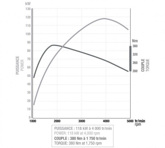 energy-dci-160-chart