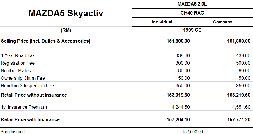 Price Of Mazda 5 >> Mazda 5 To Be Updated With Skyactiv Tech In Malaysia Paul Tan