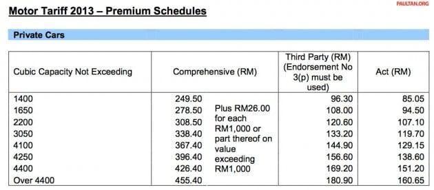motor-car-insurance-rates-2013