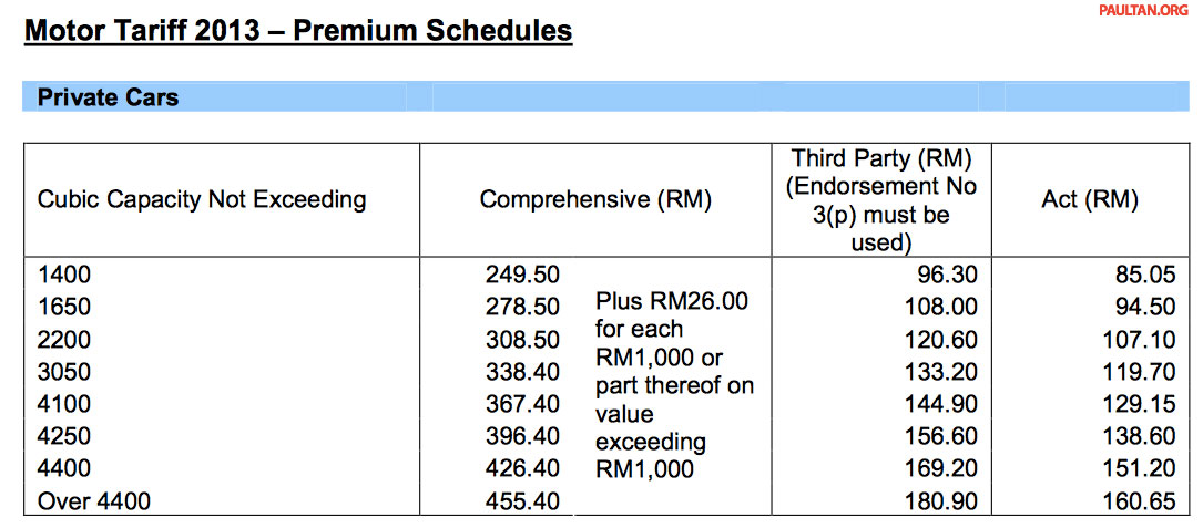 New Motor Insurance Tariffs From February 15 2014 Image
