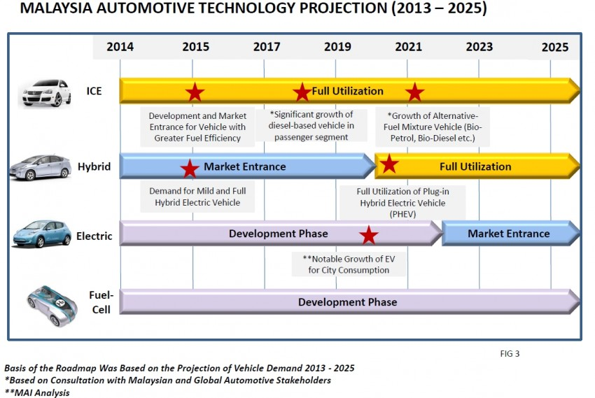 NAP 2014 Roadmap – highlights of the action plan Image #227114