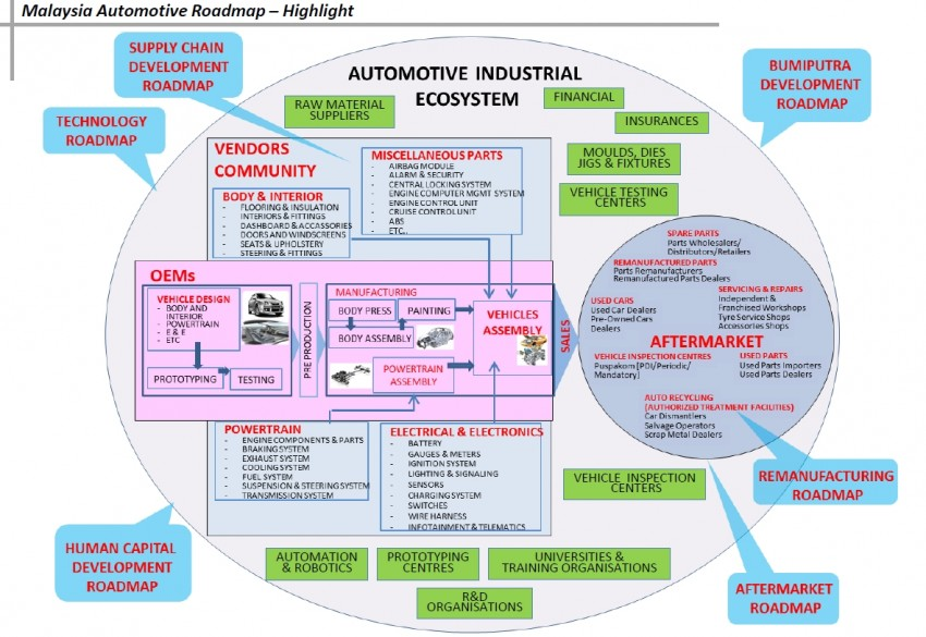NAP 2014 Roadmap – highlights of the action plan Image #227115