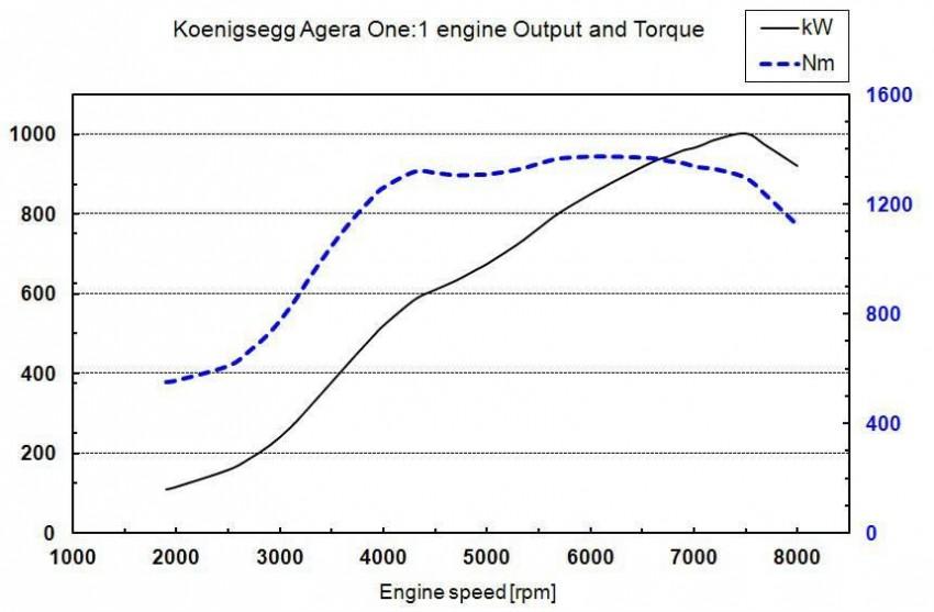 Koenigsegg One:1 – full details of 450 km/h megacar Image #232118
