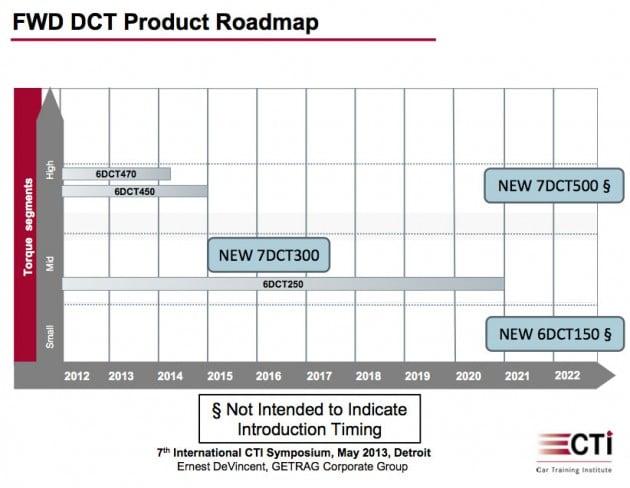 getrag-dct-roadmap