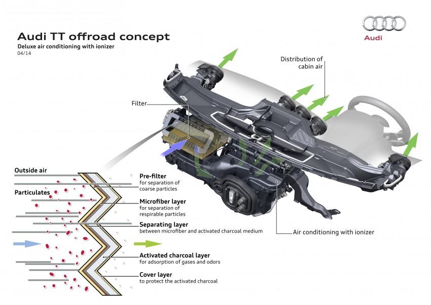 Audi TT Offroad Concept previews future Q4 'TT SUV' Image #242660