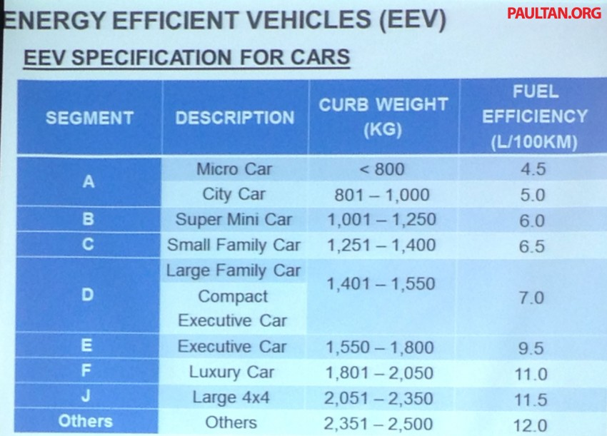 Three automakers have applied for EEV incentives Image #238737