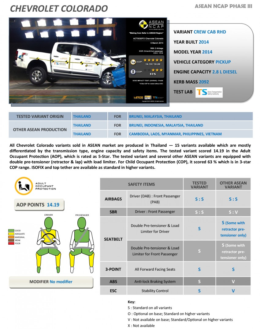 ASEAN NCAP Phase III: Honda CR-V, Proton Preve, Toyota Corolla Altis, Chevrolet Colorado get five stars Image #245962