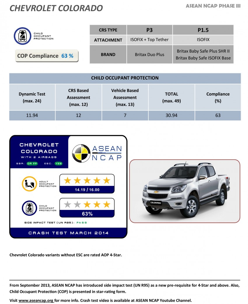 ASEAN NCAP Phase III: Honda CR-V, Proton Preve, Toyota Corolla Altis, Chevrolet Colorado get five stars Image #245963