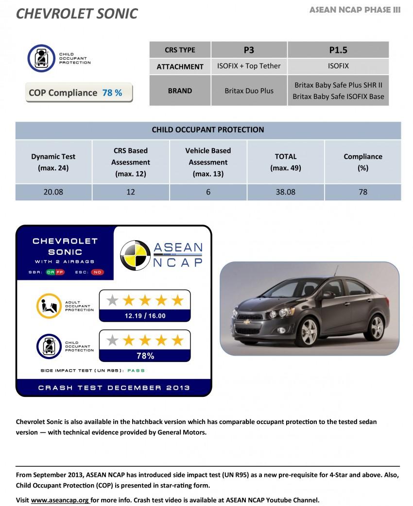 ASEAN NCAP Phase III: Honda CR-V, Proton Preve, Toyota Corolla Altis, Chevrolet Colorado get five stars Image #245966
