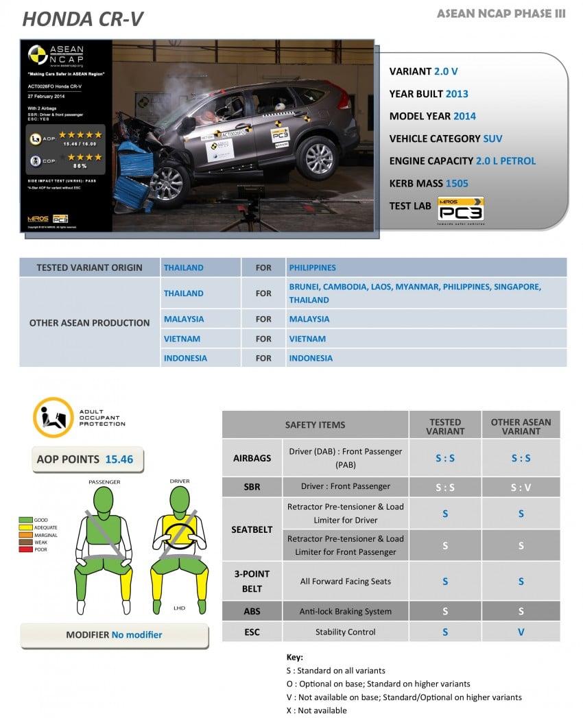 Thử nghiệm độ an toàn ô tô: Xe hãng nào an toàn nhất? (17)