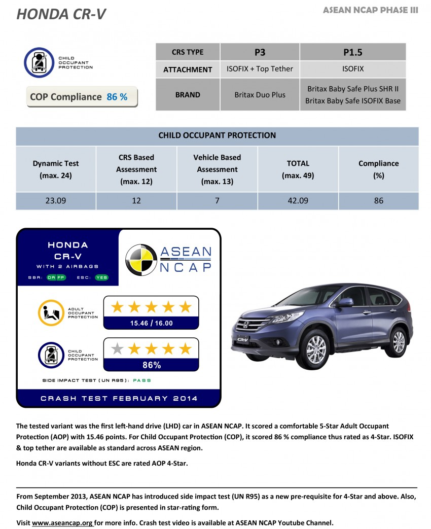 ASEAN NCAP Phase III: Honda CR-V, Proton Preve, Toyota Corolla Altis, Chevrolet Colorado get five stars Image #245969