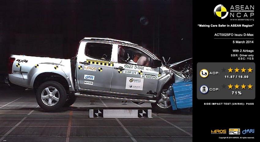 ASEAN NCAP Phase III: Honda CR-V, Proton Preve, Toyota Corolla Altis, Chevrolet Colorado get five stars Image #245970