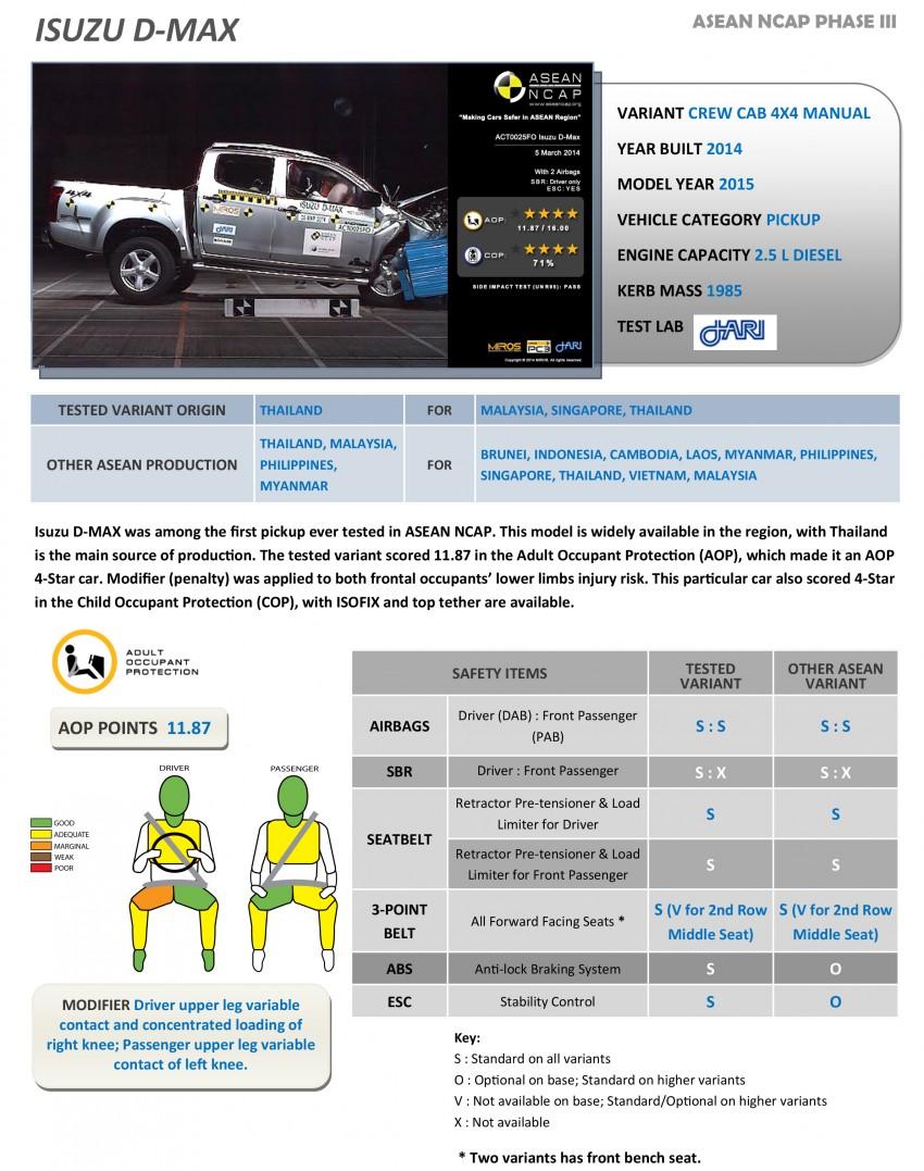 Thử nghiệm độ an toàn ô tô: Xe hãng nào an toàn nhất? (28)