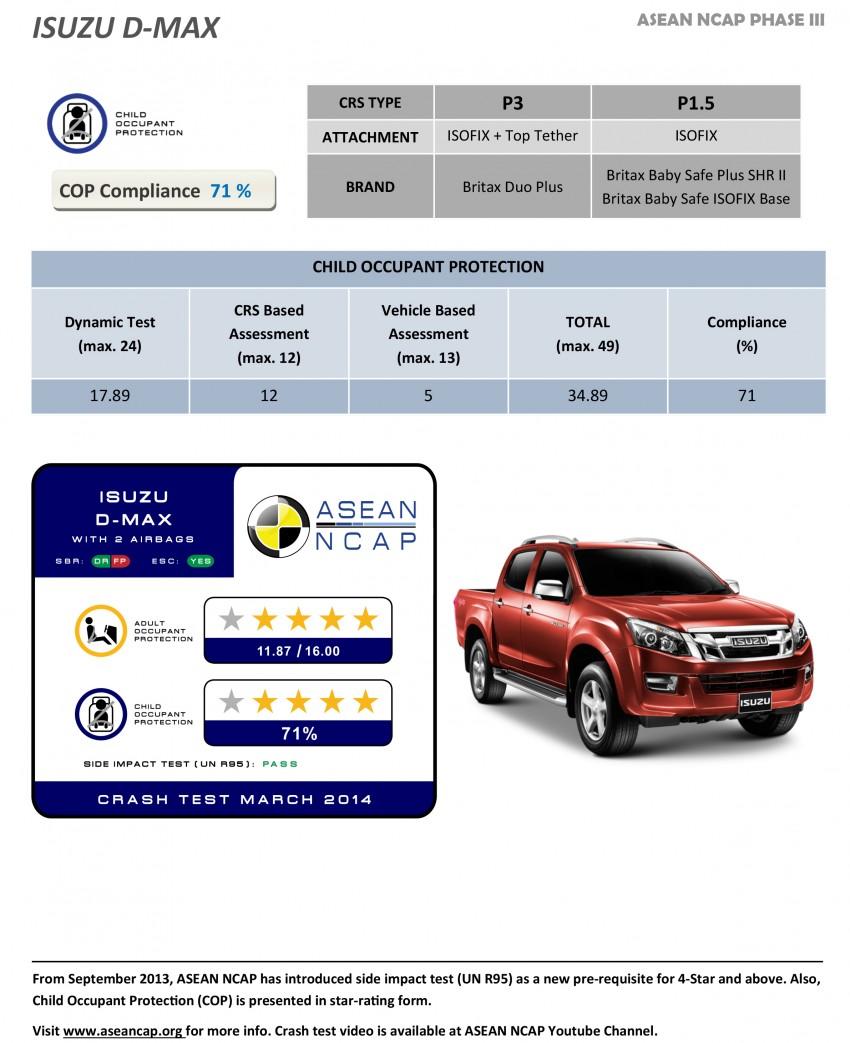 ASEAN NCAP Phase III: Honda CR-V, Proton Preve, Toyota Corolla Altis, Chevrolet Colorado get five stars Image #245972