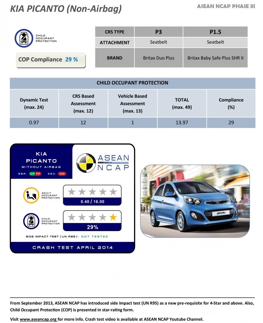 ASEAN NCAP Phase III: Honda CR-V, Proton Preve, Toyota Corolla Altis, Chevrolet Colorado get five stars Image #245975