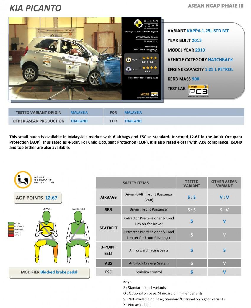 ASEAN NCAP Phase III: Honda CR-V, Proton Preve, Toyota Corolla Altis, Chevrolet Colorado get five stars Image #245977